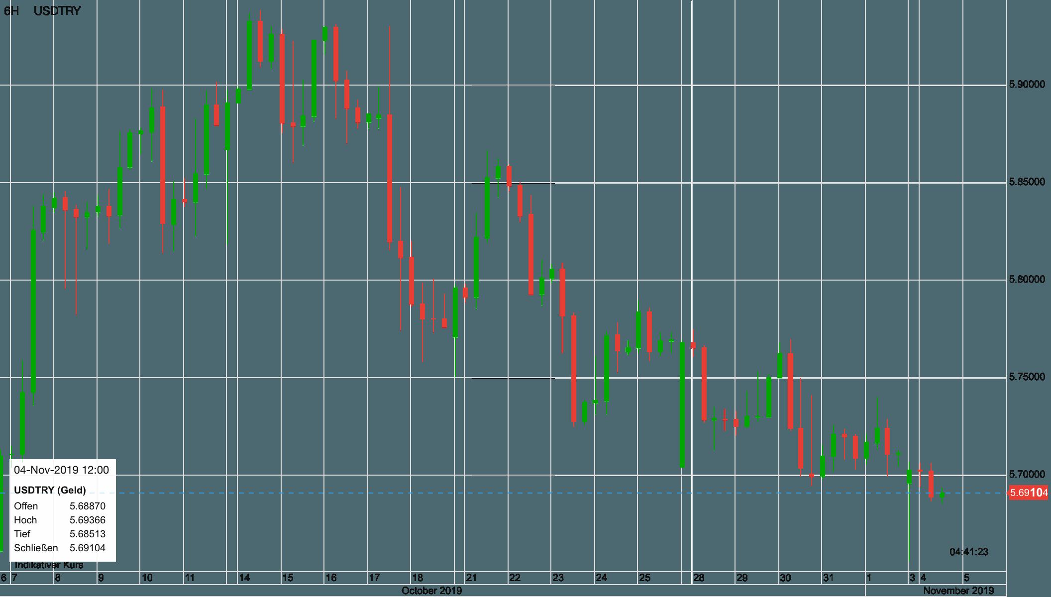 US-Dollar vs Türkische Lira seit dem 7. Oktober