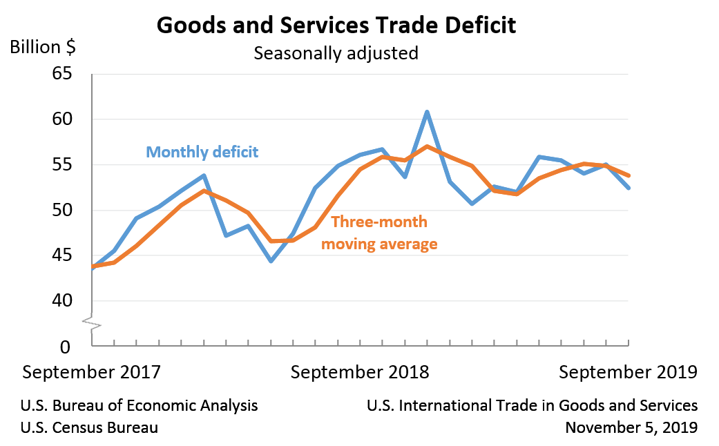 US-Handelsbilanz Chart