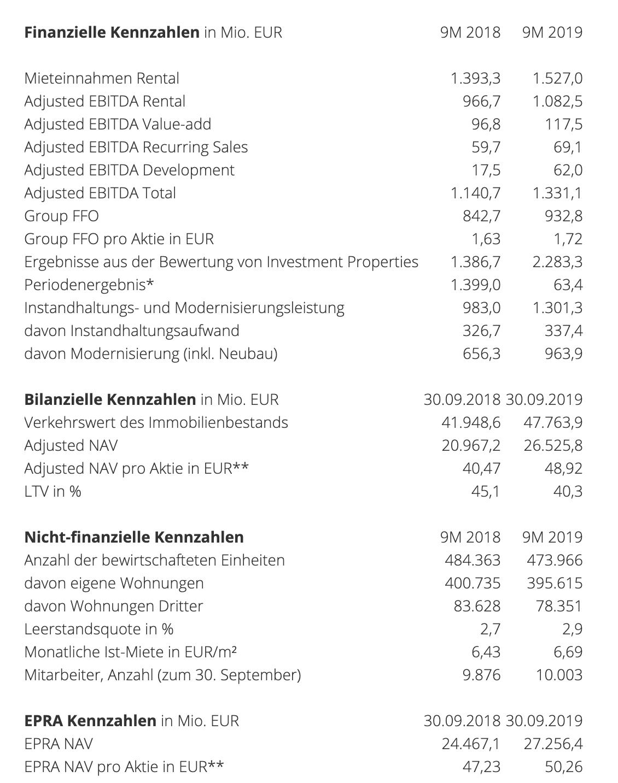 Vonovia Zahlen
