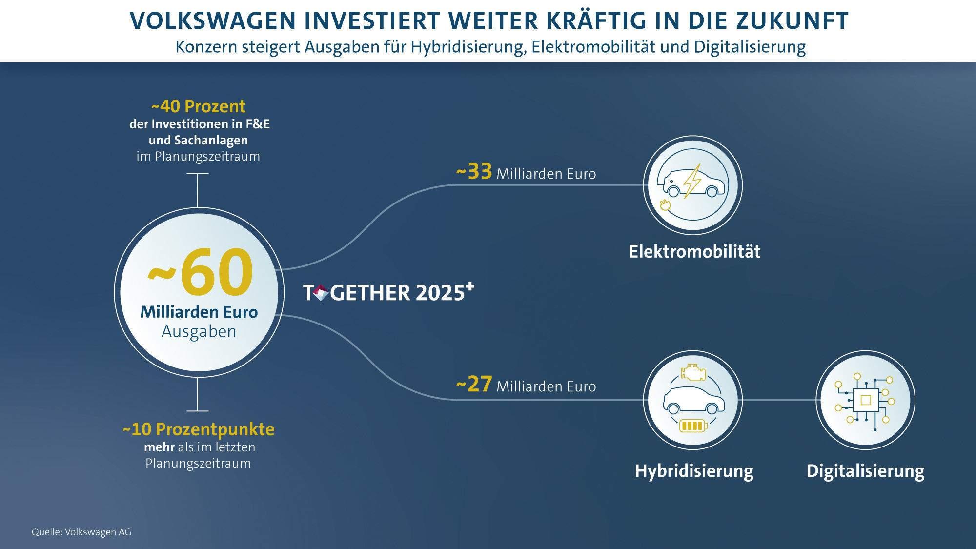 Volkswagen Grafik für Investitionen