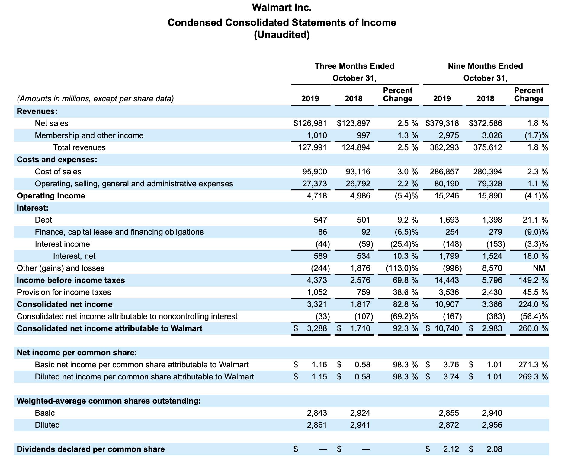 Walmart Quartalszahlen