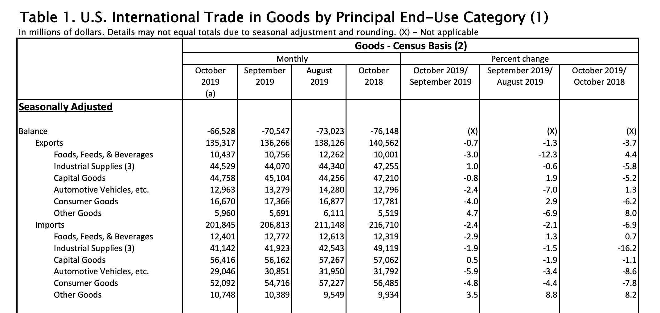 US-Handelsbilanz für Waren im Oktober