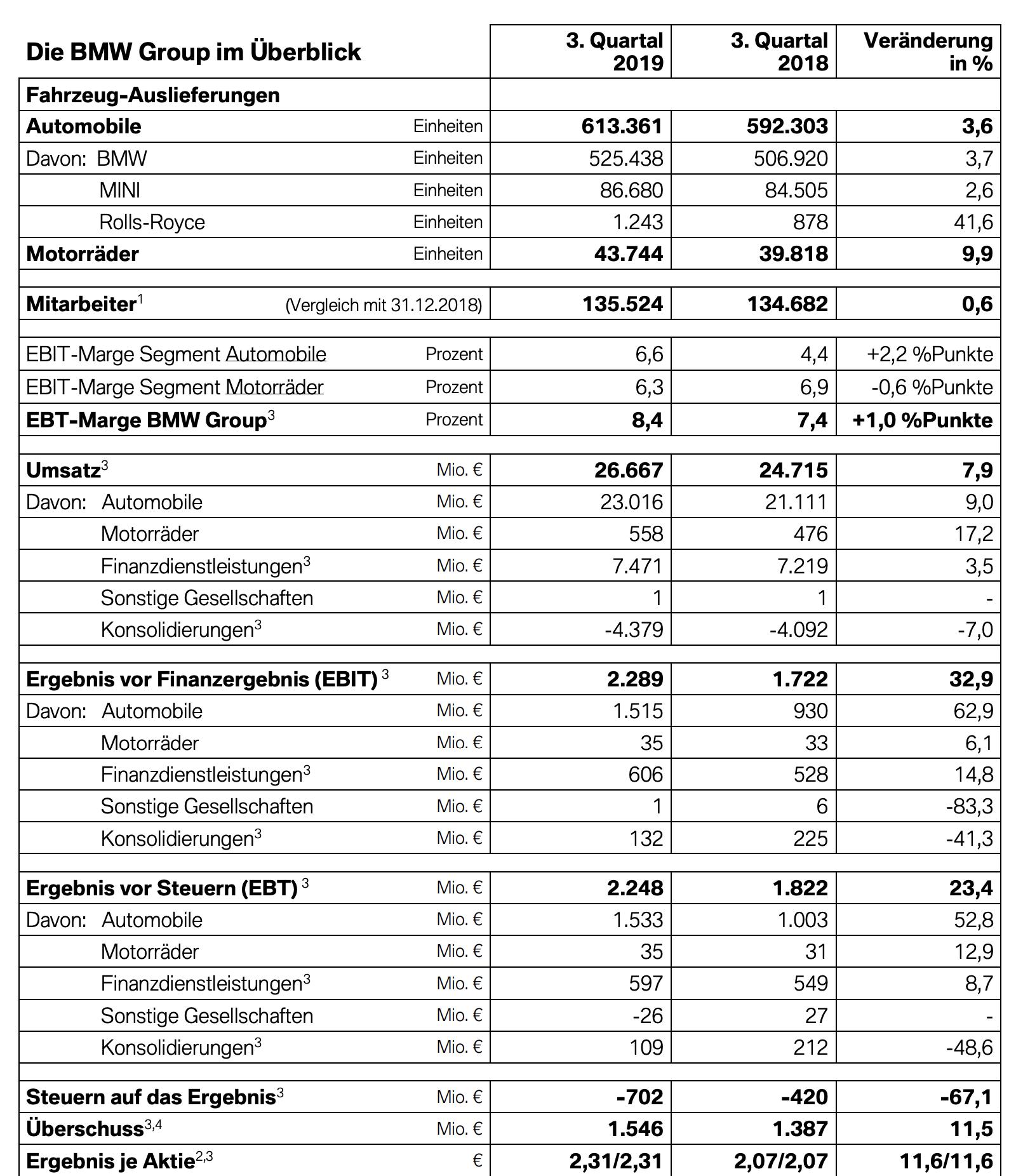 Bmw Quartalszahlen