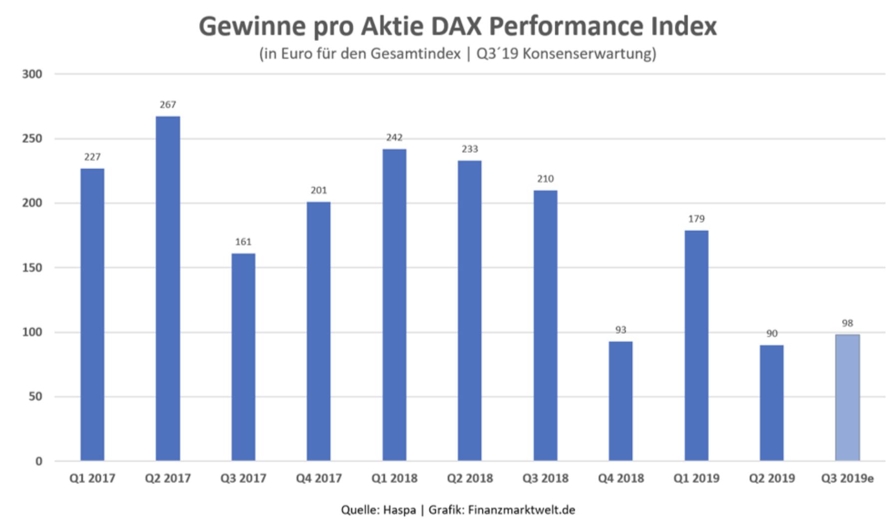Dax Gewinne pro Aktie