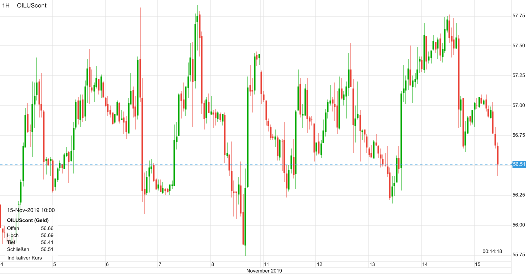 Ölpreis Verlauf in den letzten zehn Tagen