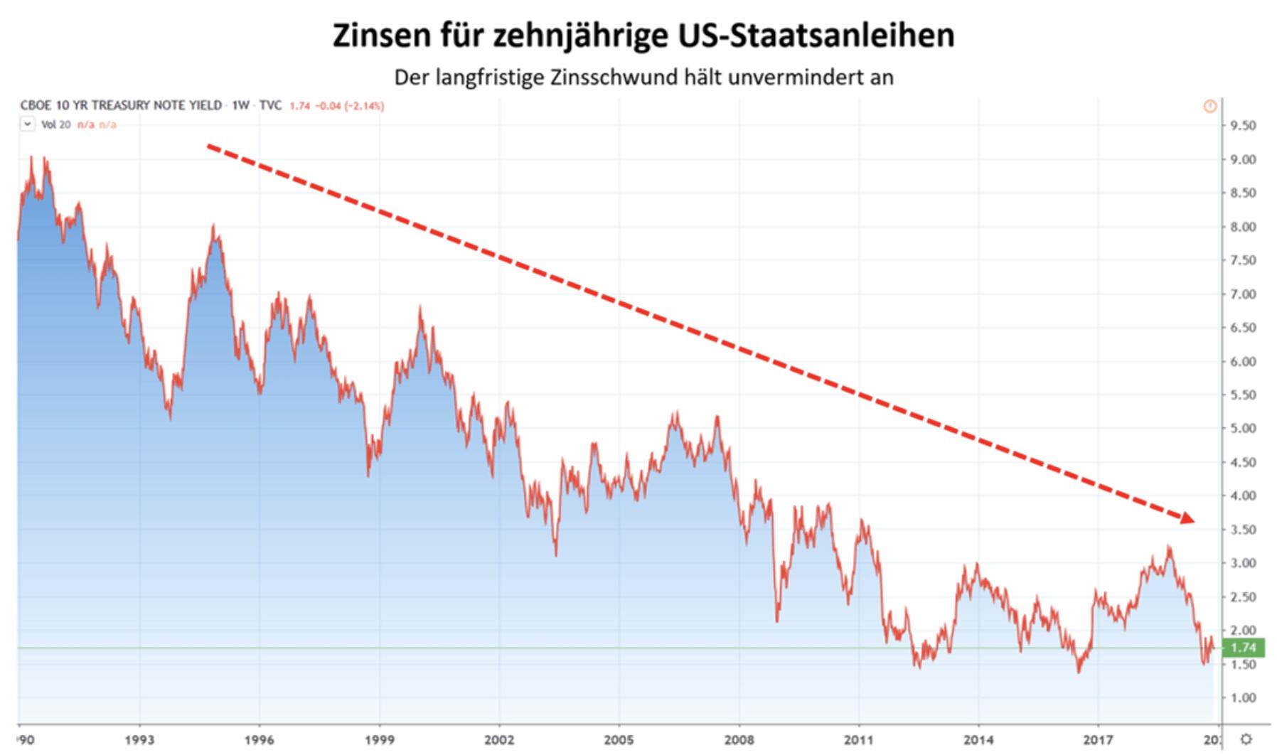 Zinsen 10 Jahre USA