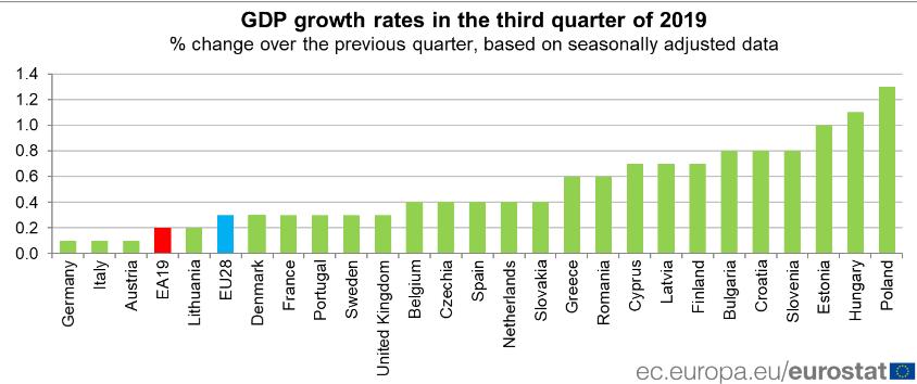 Deutschland ist Schlusslicht beim BIP