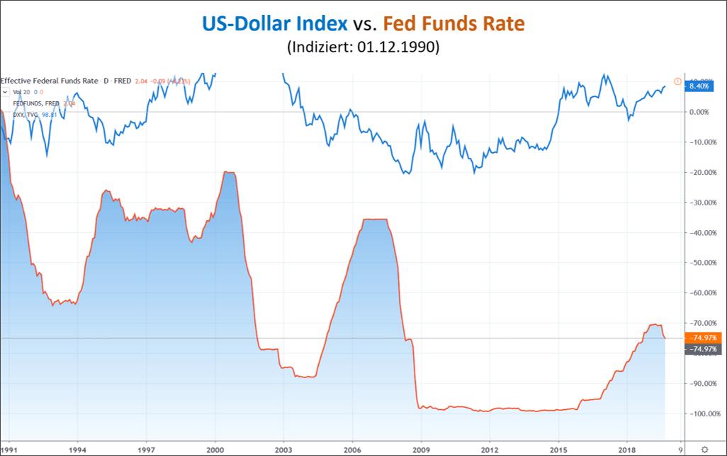 Der Dollar soll als Waffe im Handelskrieg dienen