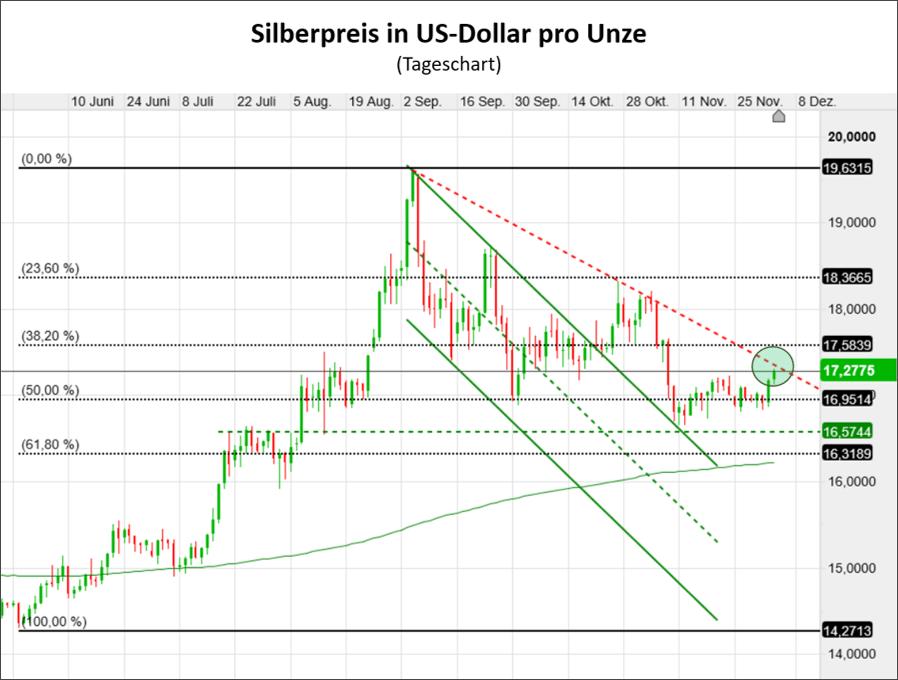 Der Silberpreis ist gestern stark gestiegen