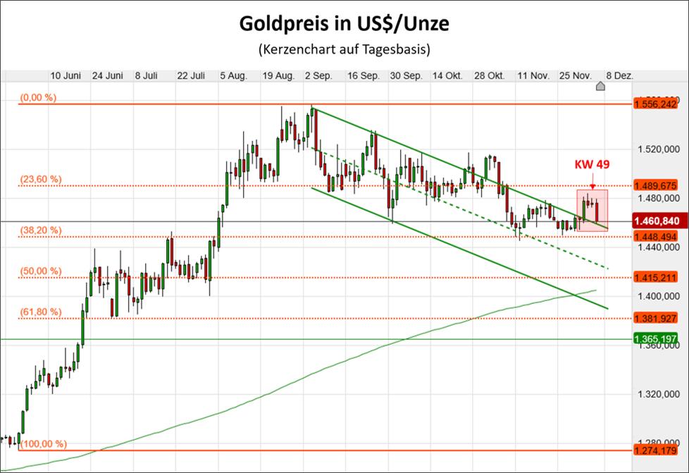 Übergeordnet ist der Goldpreis aus dem Abwärtstrend ausgebrochen