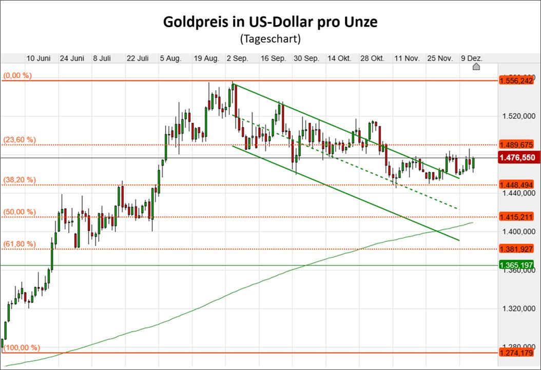 Der Goldpreis steigt trotz des Deals zwischen den USA und China