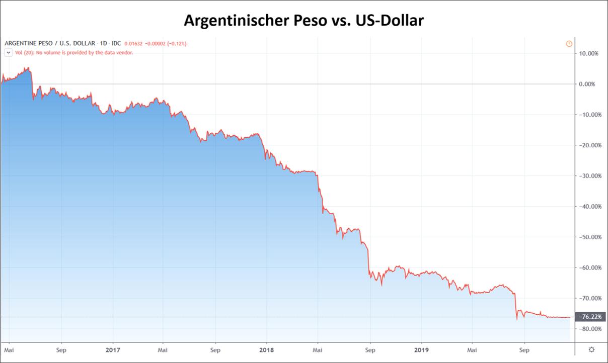 Der argentinische Peso im freien Fall
