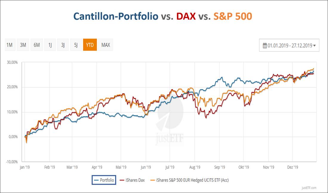 Das Cantillon-Portfolio gegenüber Dax und S&P 500