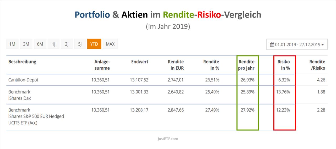 Der Rendite-Risiko-Vergleich