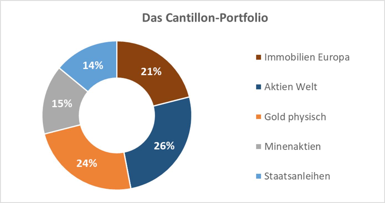 Das Cantillon-Portfolio in seiner Zusammensetzung