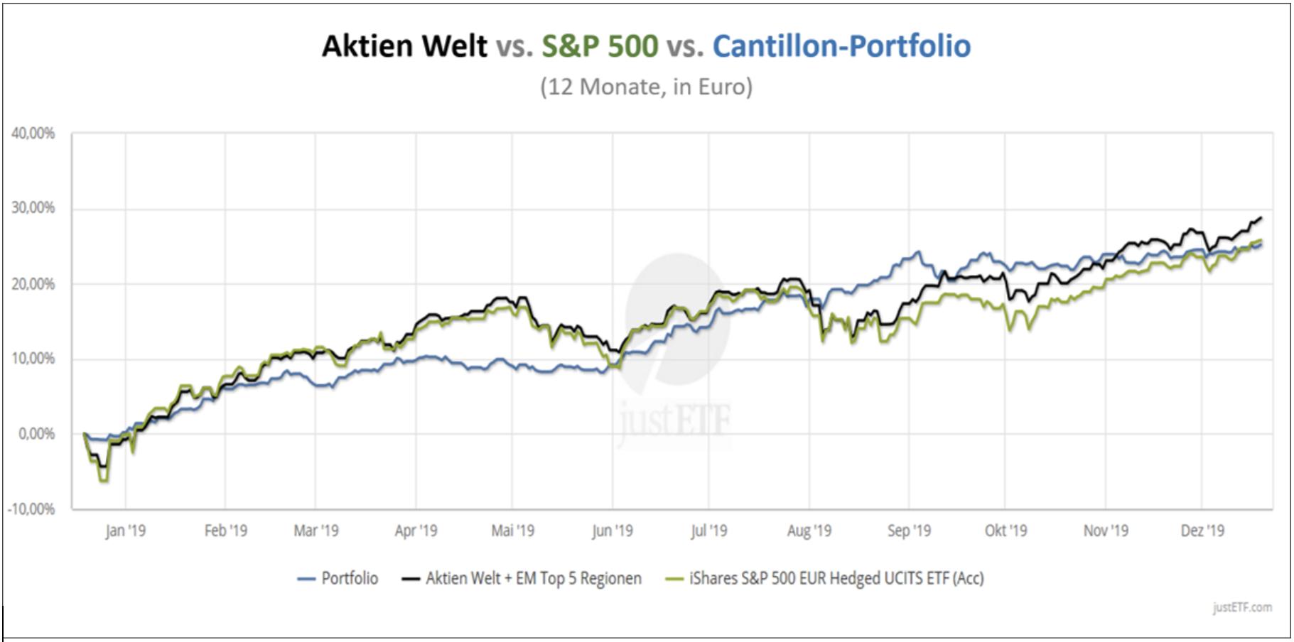Aktienmärkte vs S&P 500 vs Cantillon