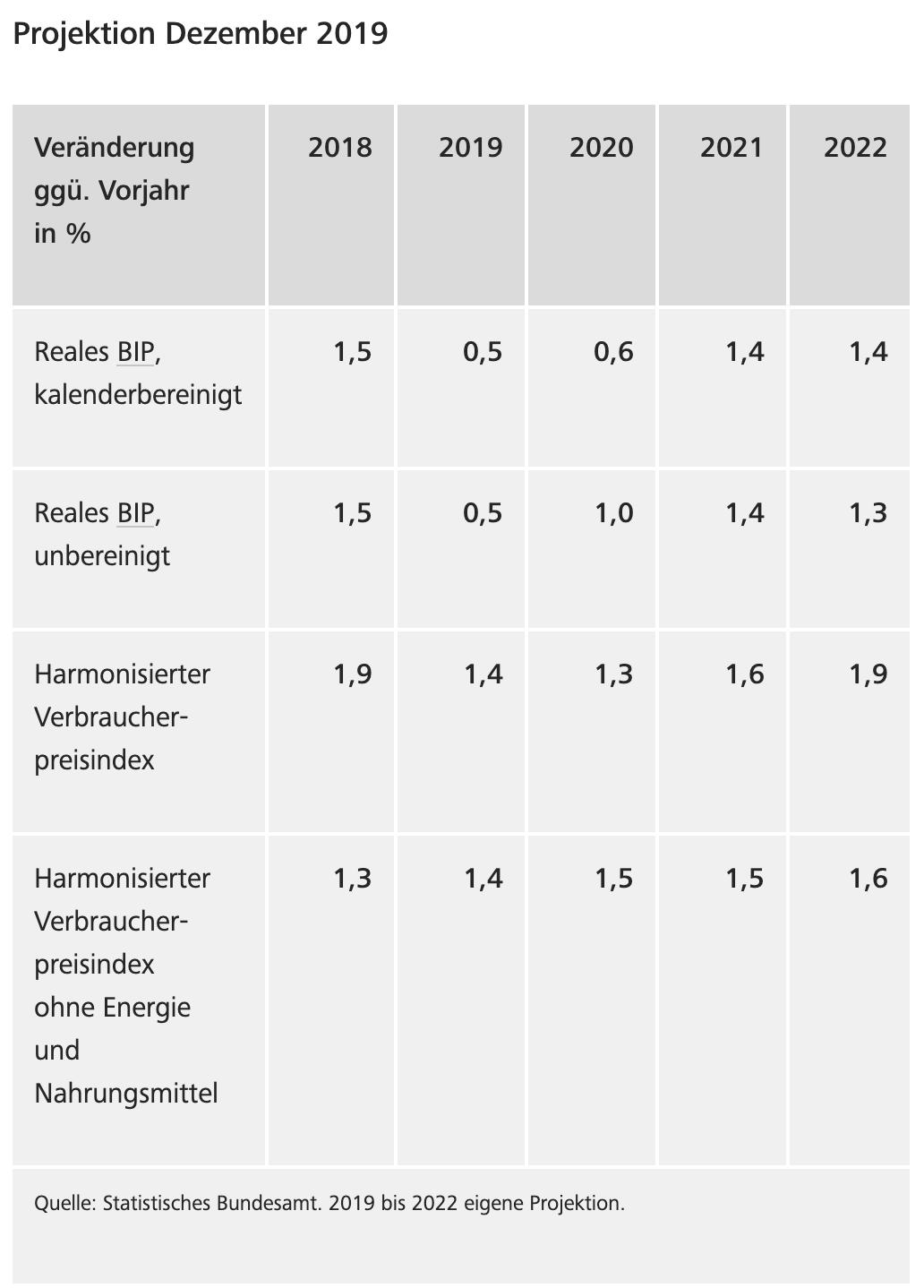 BIP-Prognose der Bundesbank für die nächsten Jahre