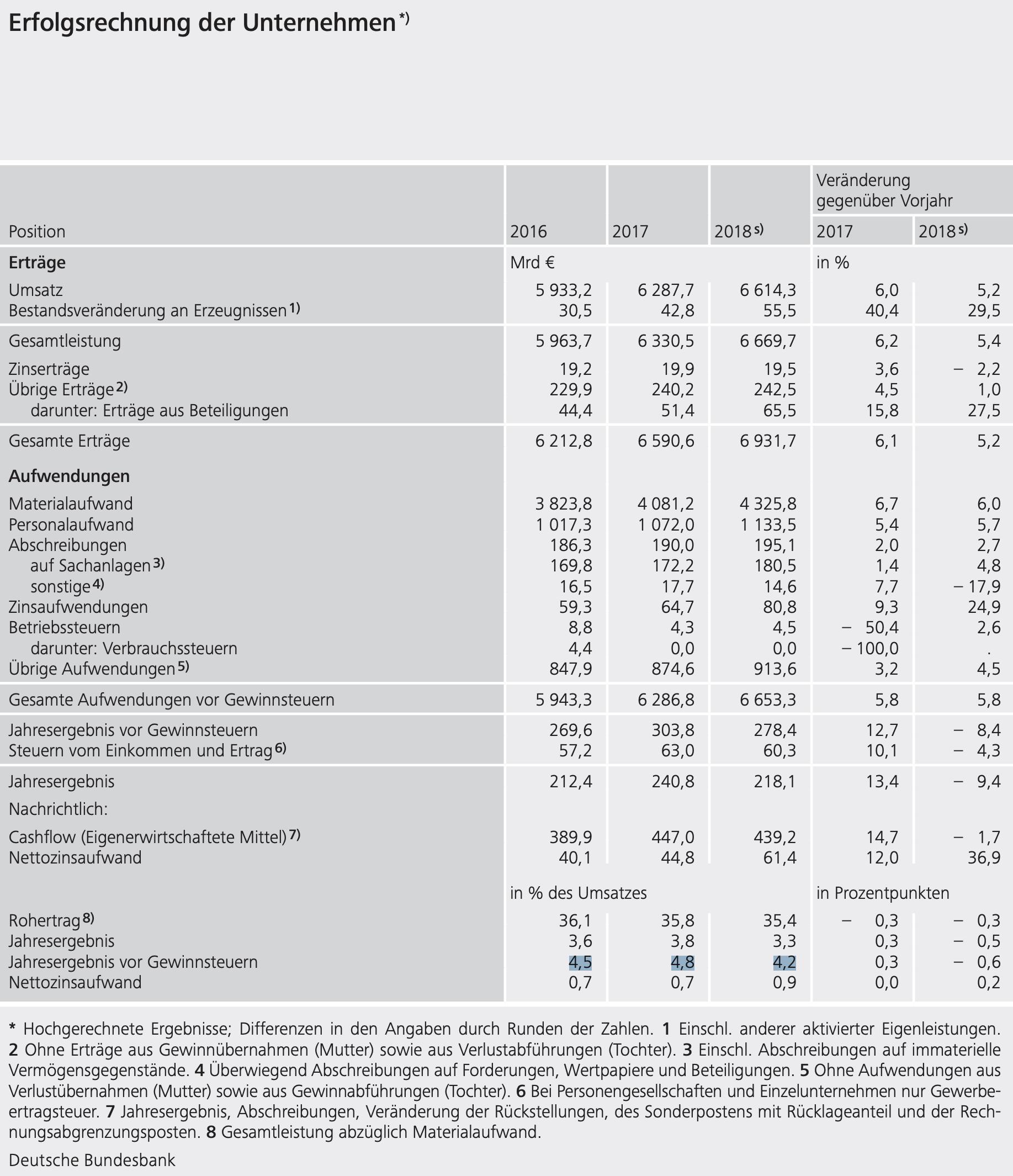 Bundesbank Details zur Umsatzrendite