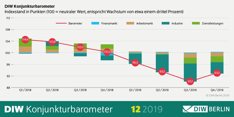 Konjunkturbarometer des DIW