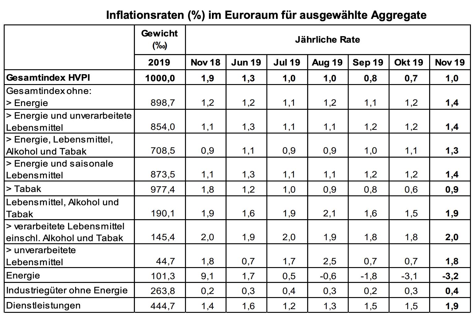 Verbraucherpreise Eurozone im November