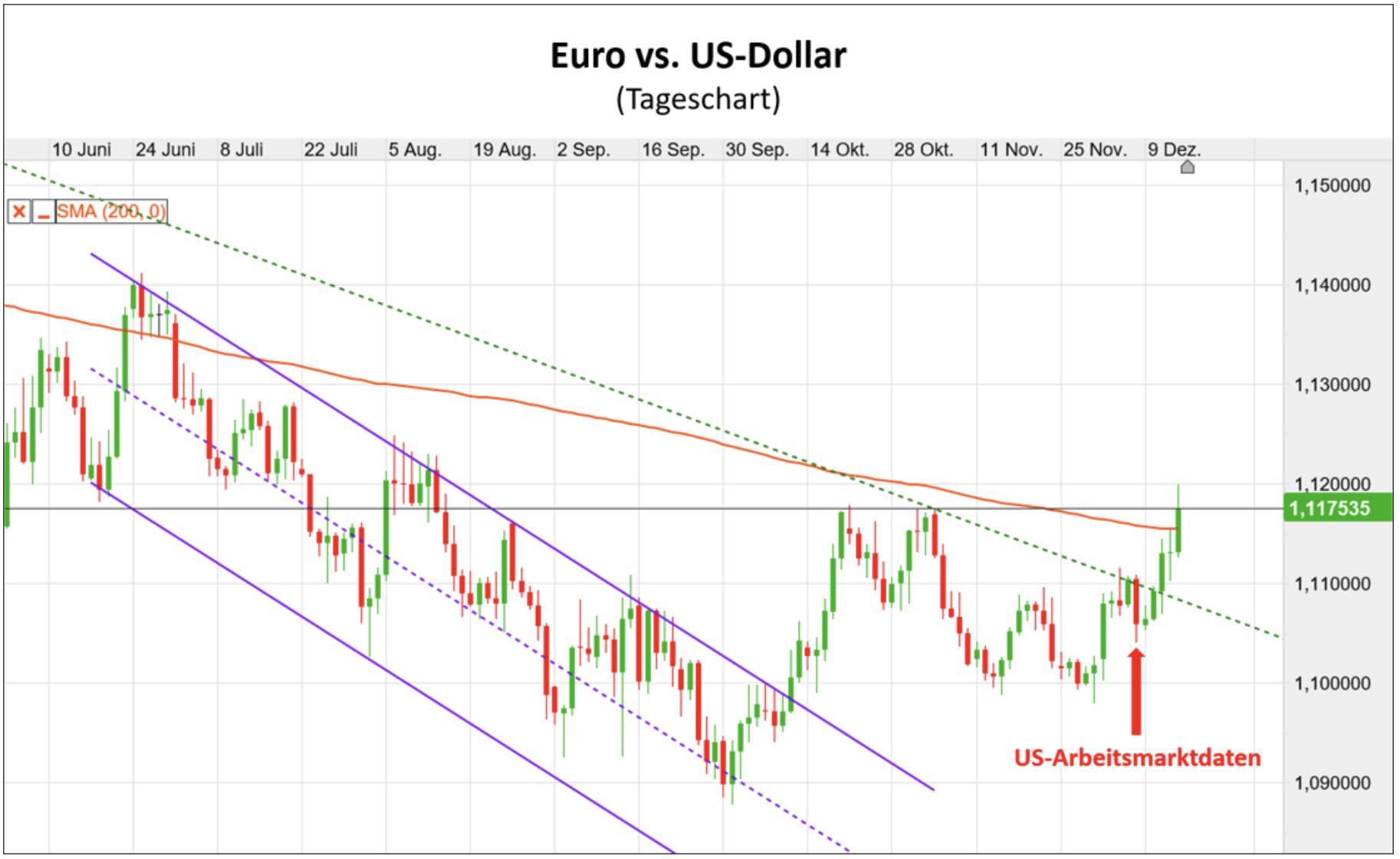 Euro vs US-Dollar im Kursverlauf als Chart