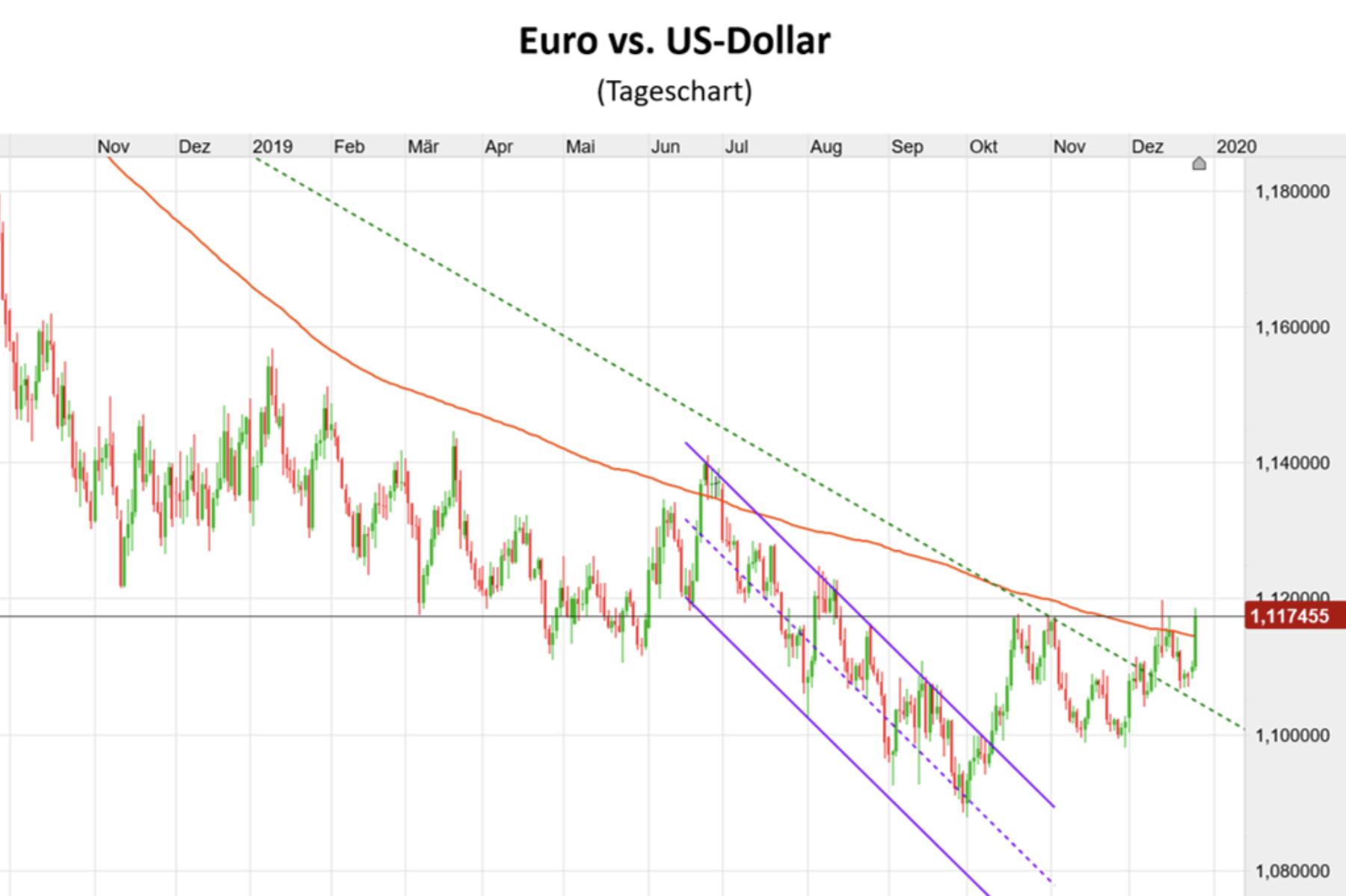 Euro gegen US-Dollar