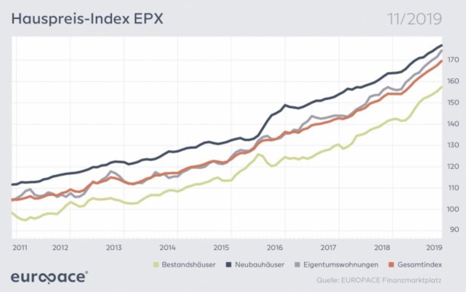 Europace Hauspreisindex