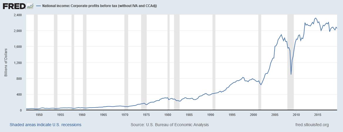 Die Gewinne der US-Unternehmen vor Steuern sind tendentiell rückläufig - die Aktienmärkte daher sehr teuer