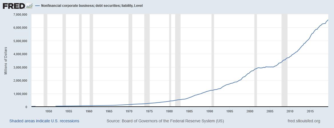 Die stark steigende Verschuldung der US-Unternehmen