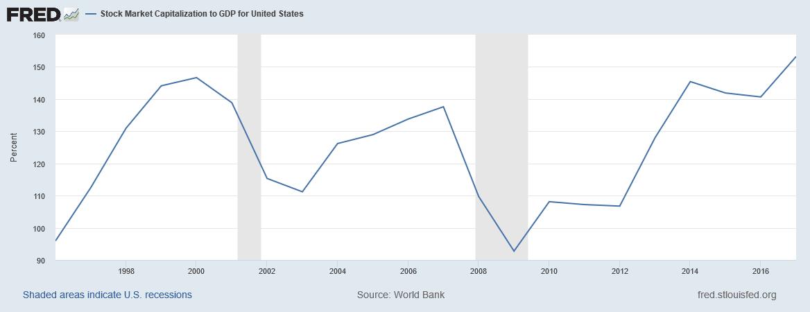 Noch nie war die Marktkapitalisierung zum BIP in den USA so hoch wie derzeit - ergo sind die Aktienmärkte sehr teuer