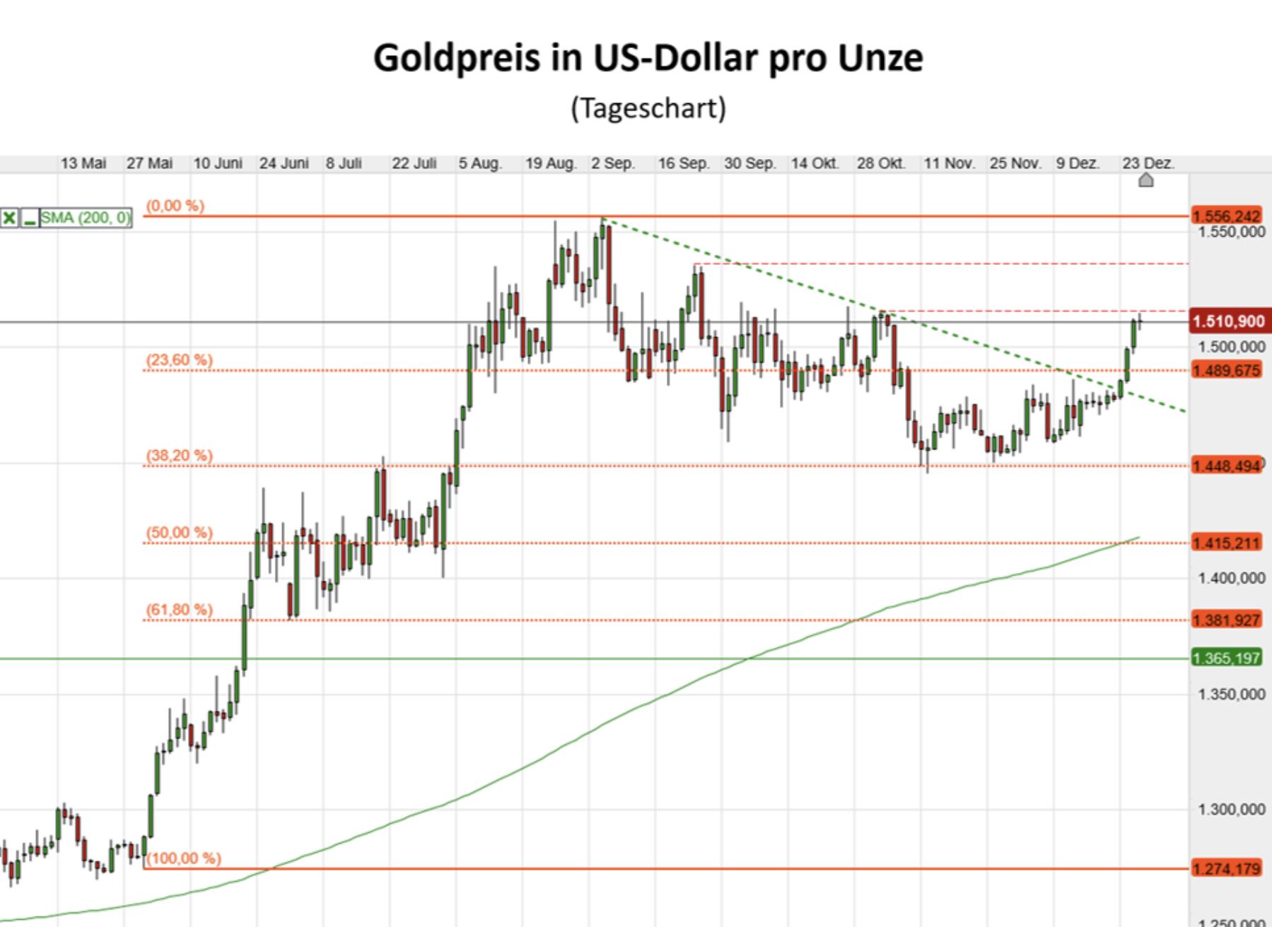 Goldpreis als Kursverlauf