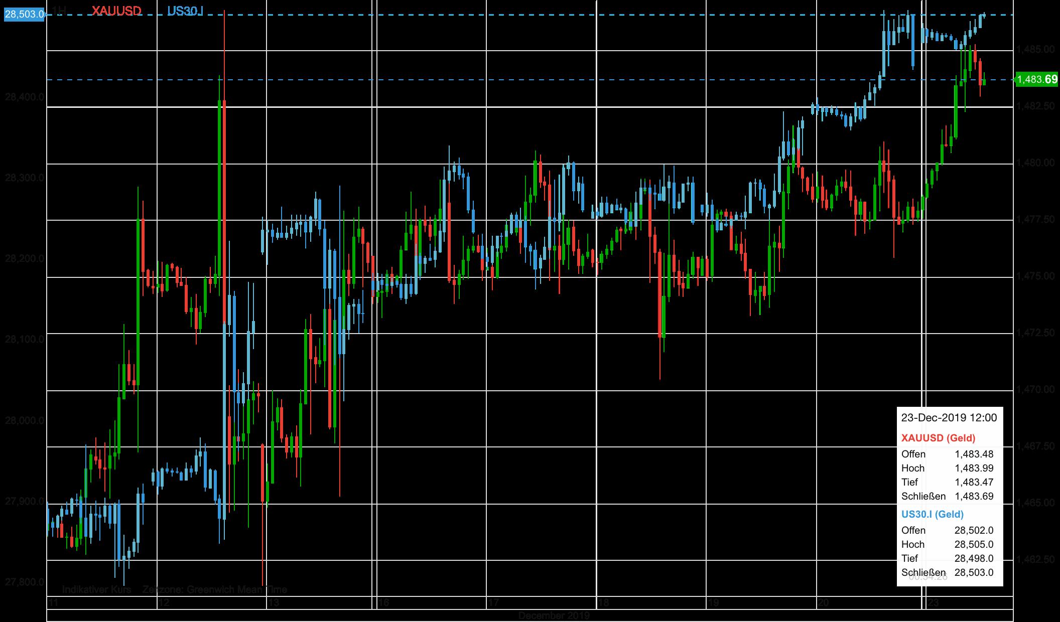 Goldpreis vs Dow 30 im Verlauf der letzten zehn Tage