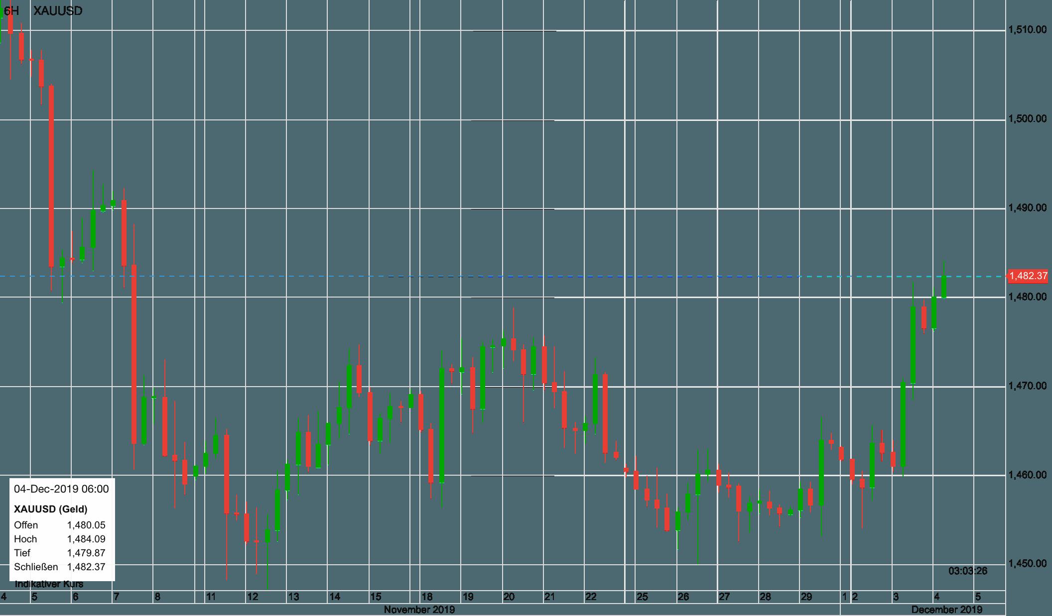 Goldpreis seit Anfang November