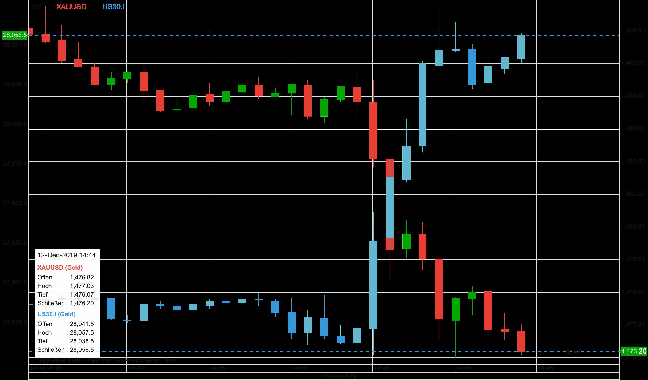 Goldpreis vs Dow 30