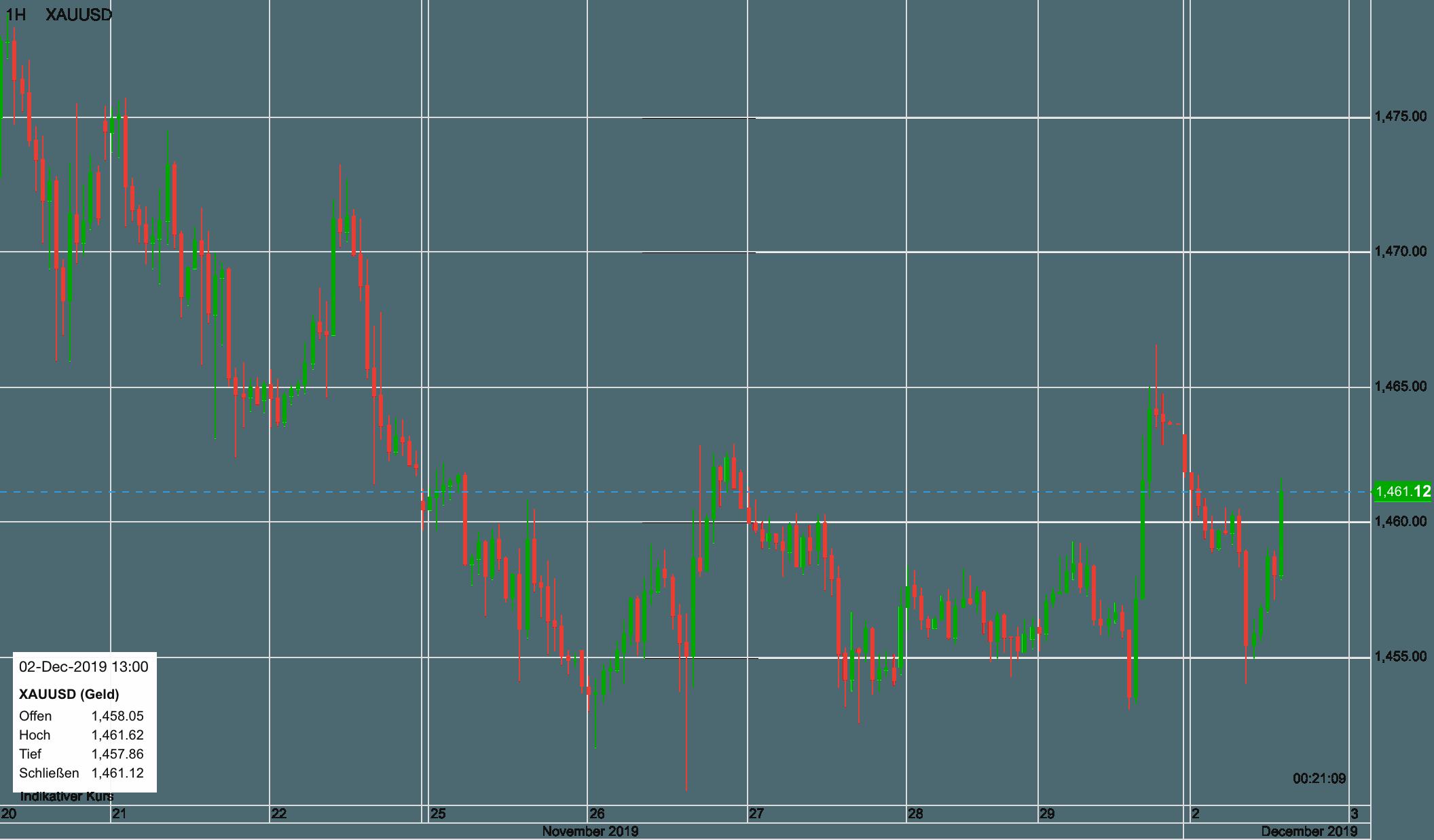 Der Goldpreis im Verlauf der letzten zehn Tage
