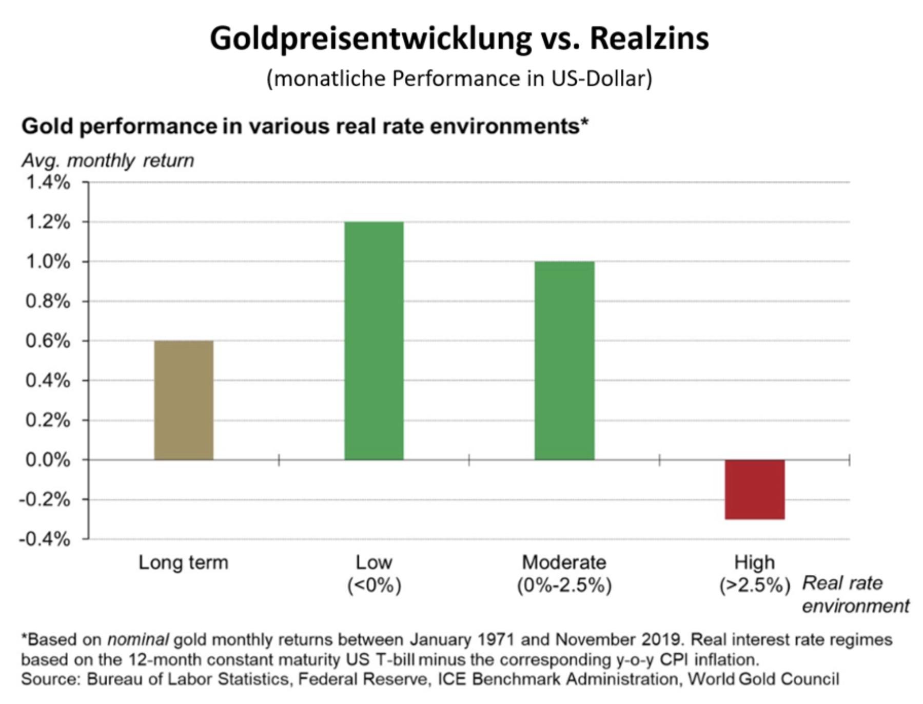 Goldpreis vs Realzinsen