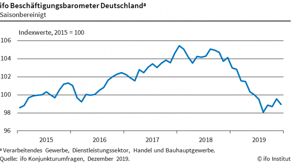 Arbeitsmarkt Barometer des ifo-Instituts