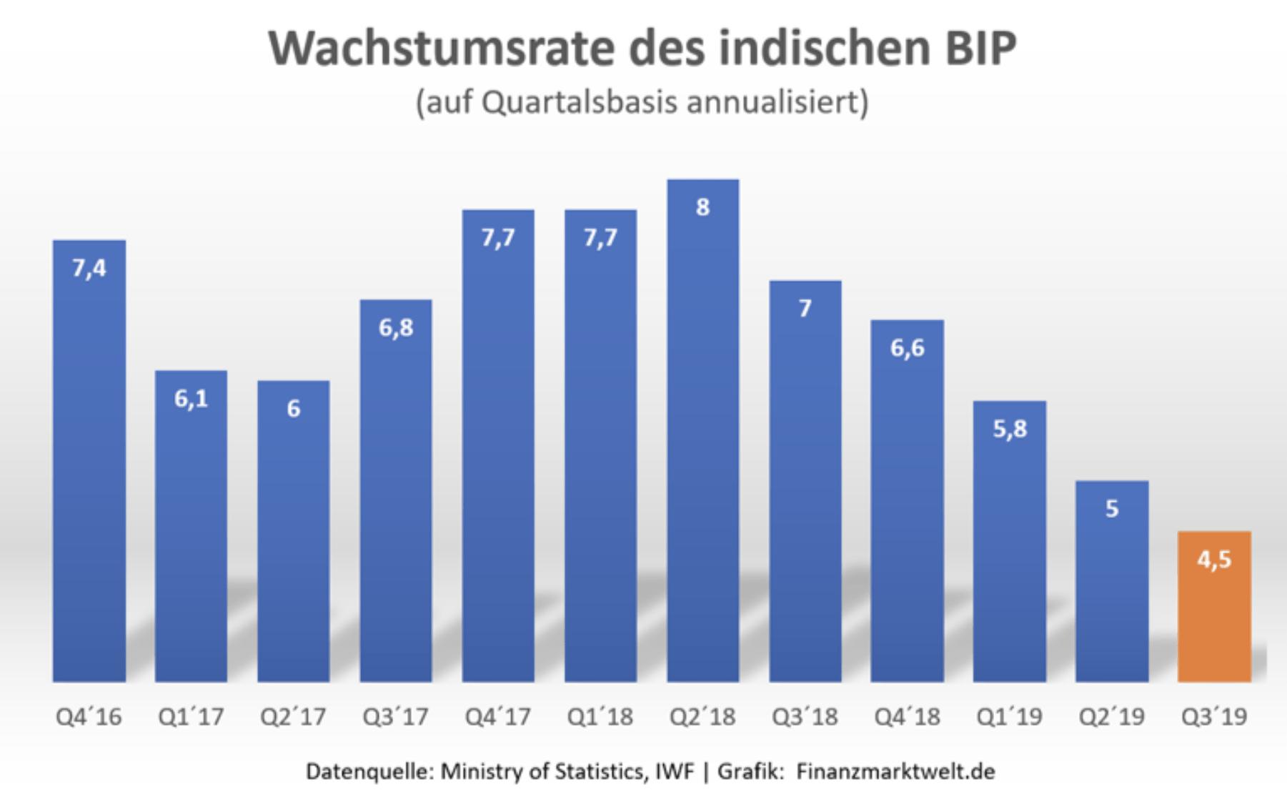 Entwicklung des indischen BIP