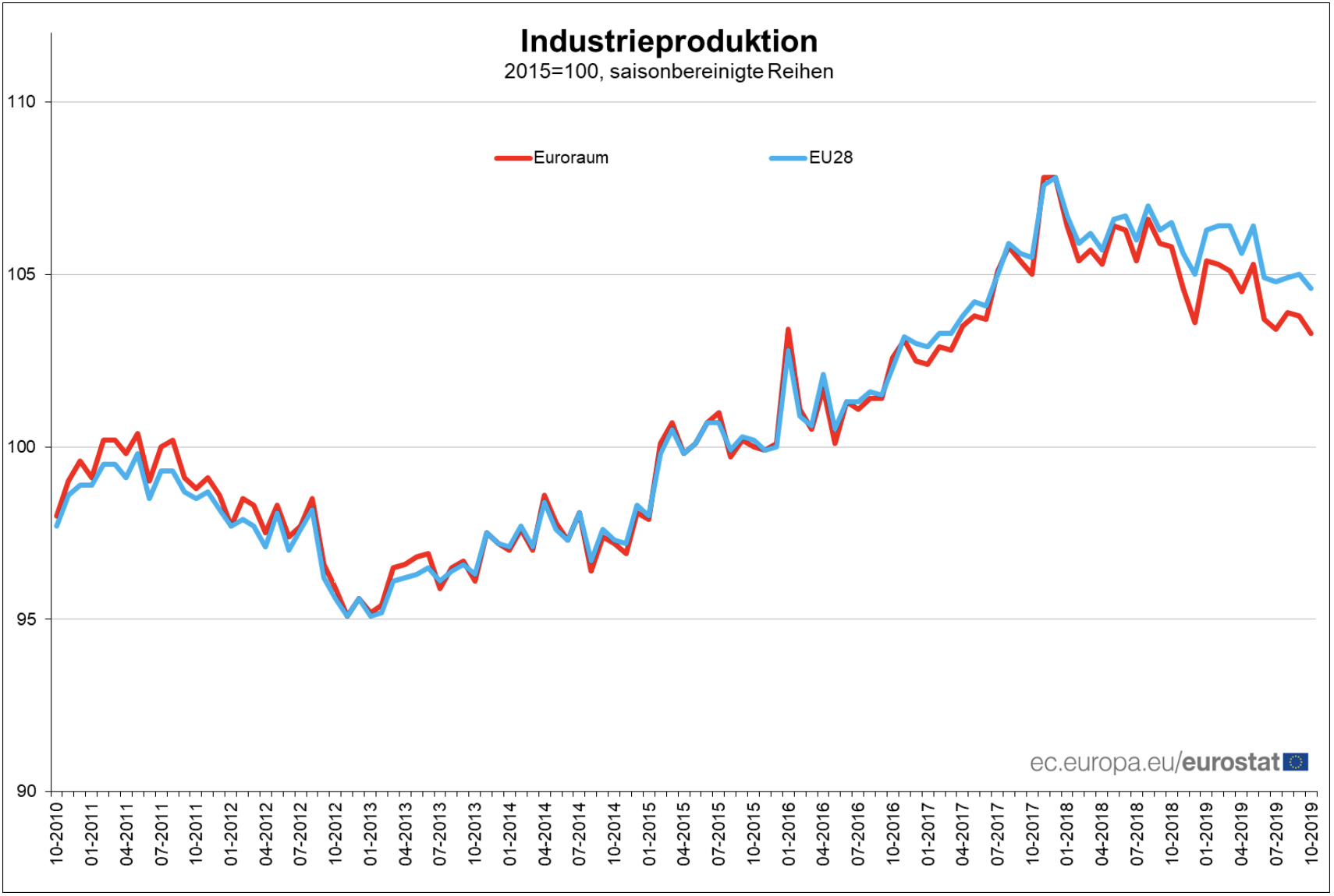 Statistik der Industrieproduktion in der EU