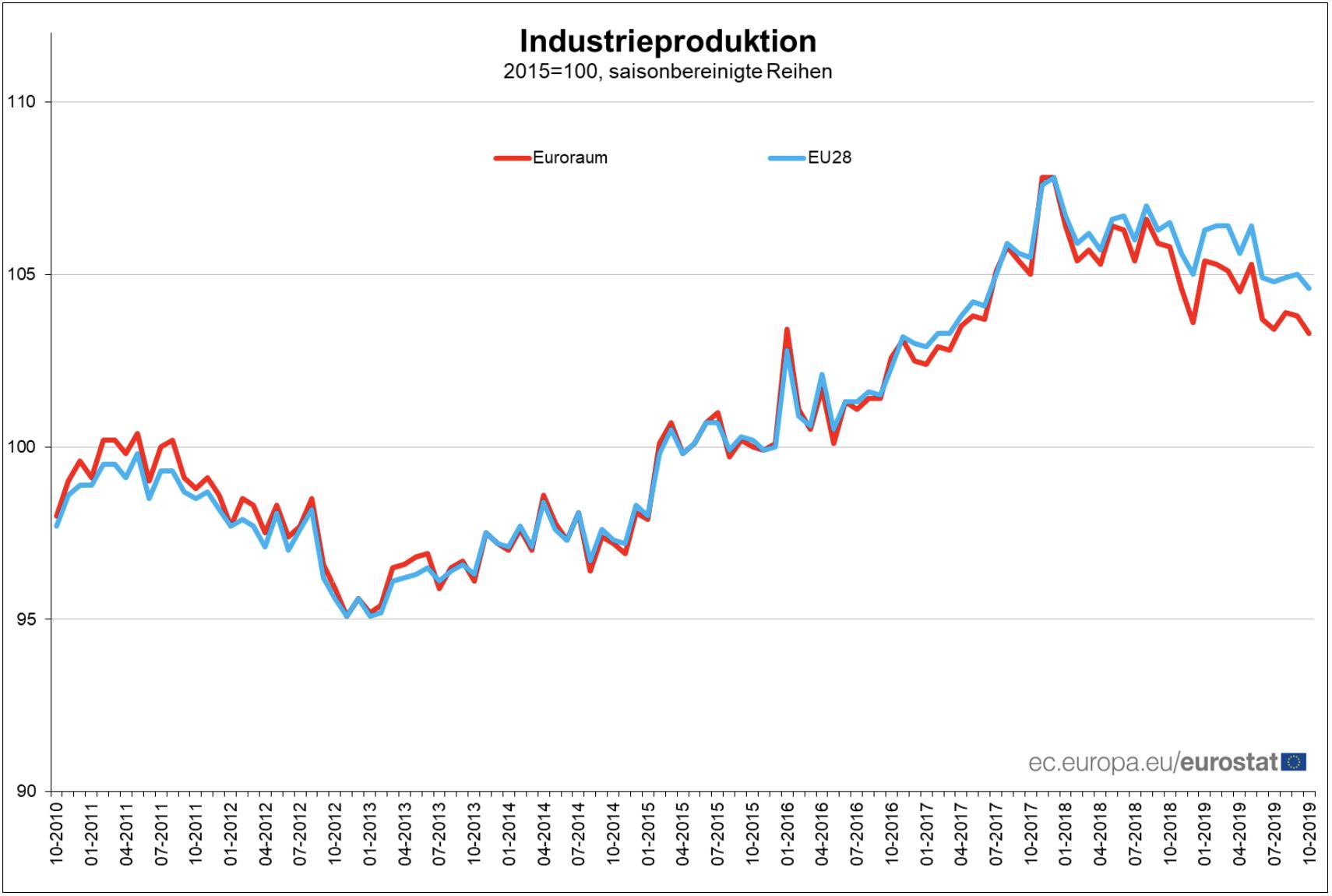 Statistik der Industrieproduktion in der EU