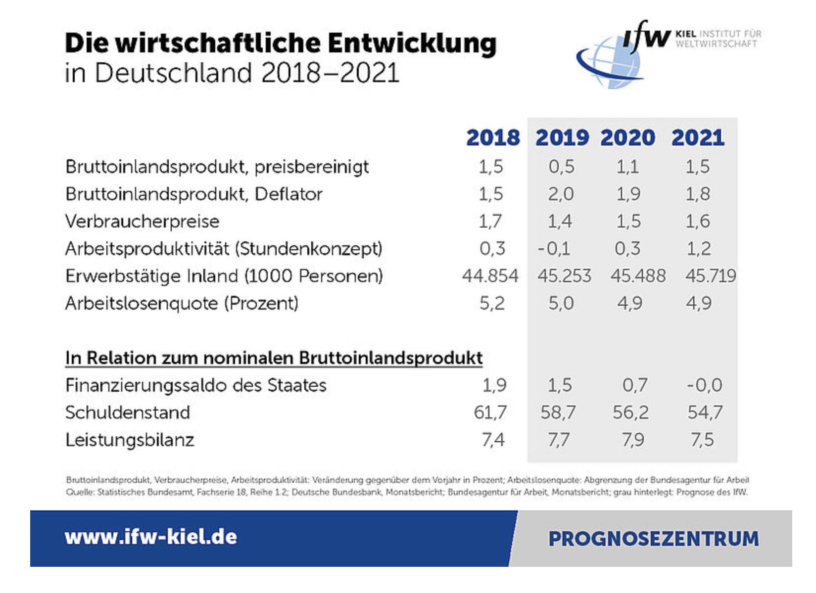 IfW Kiel Konjunkturprognosen