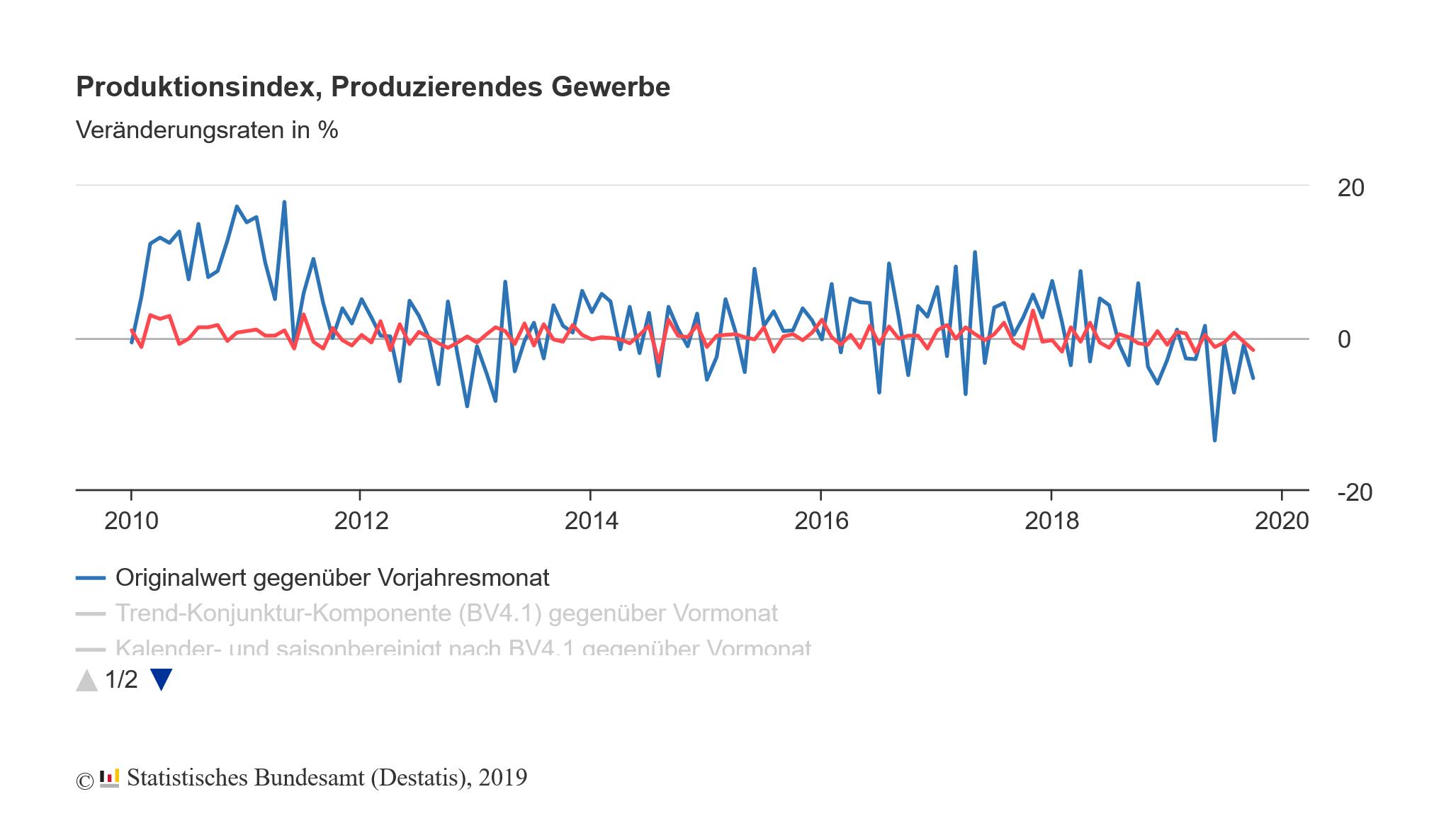 Die deutsche Industrie und ihr Einbruch im Jahr 2019
