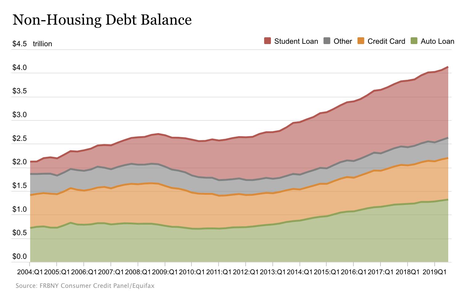 Konsumschulden USA ohne Immobilienkredite