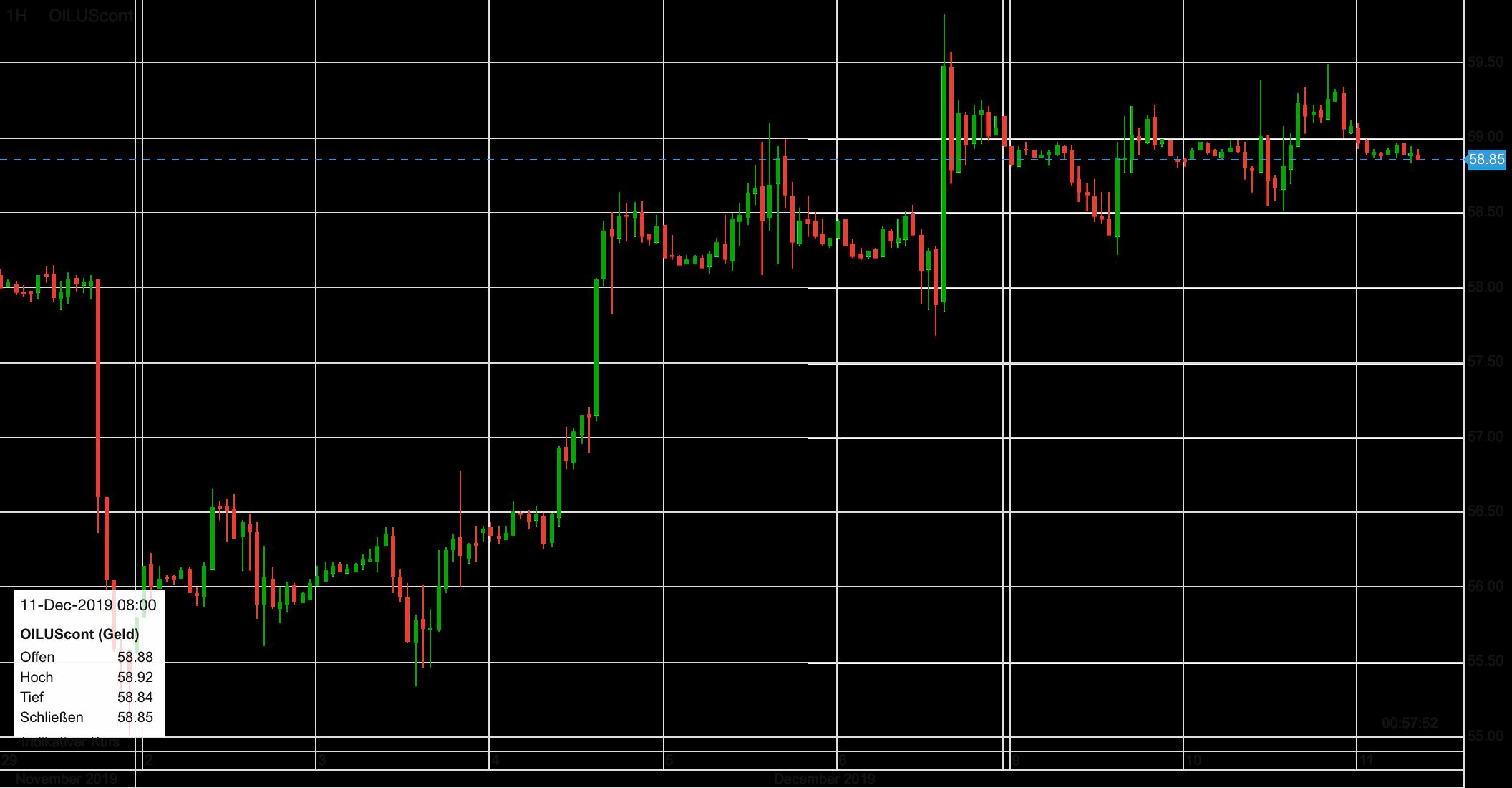 Der WTI-Ölpreis im Verlauf der letzten zehn Tage