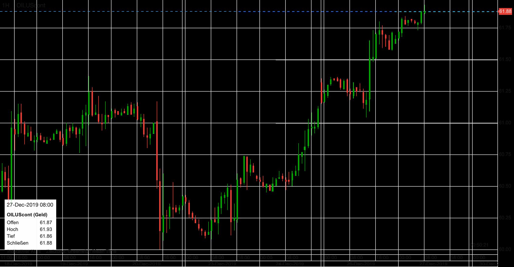 Ölpreis Verlauf seit dem 18. Dezember