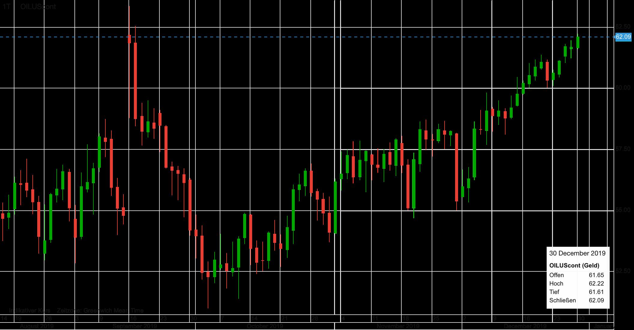 Ölpreis WTI seit August 2019