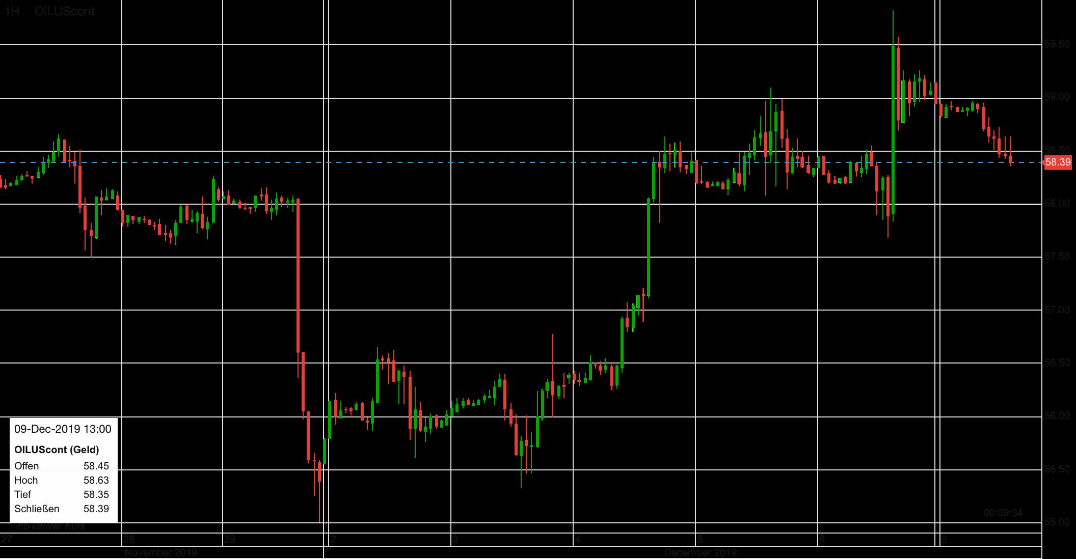 Ölpreis-Verlauf in letzten zehn Tagen