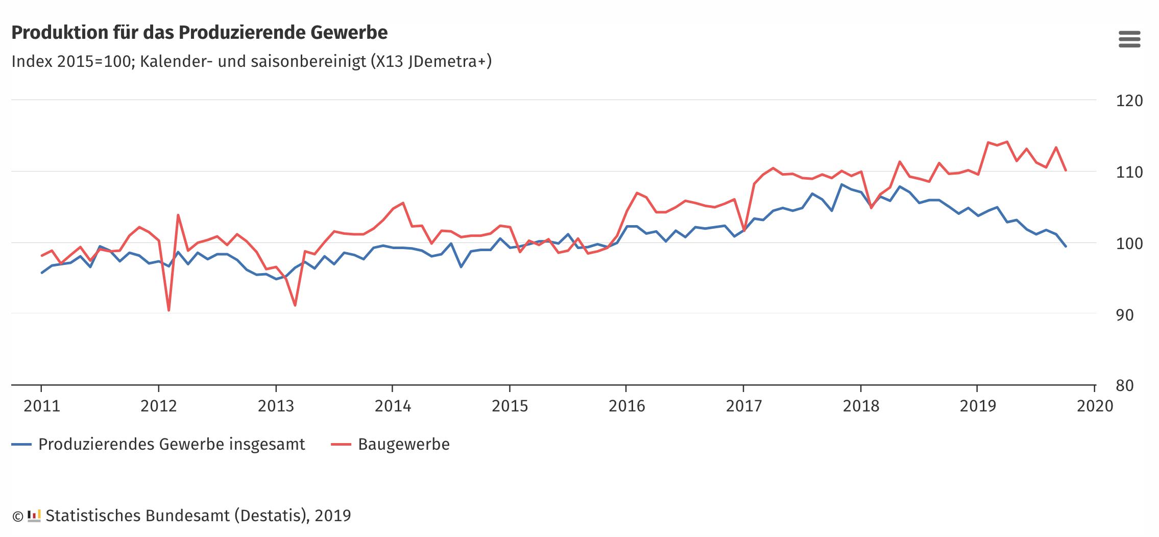 Industrieproduktion als Chart seit 2011