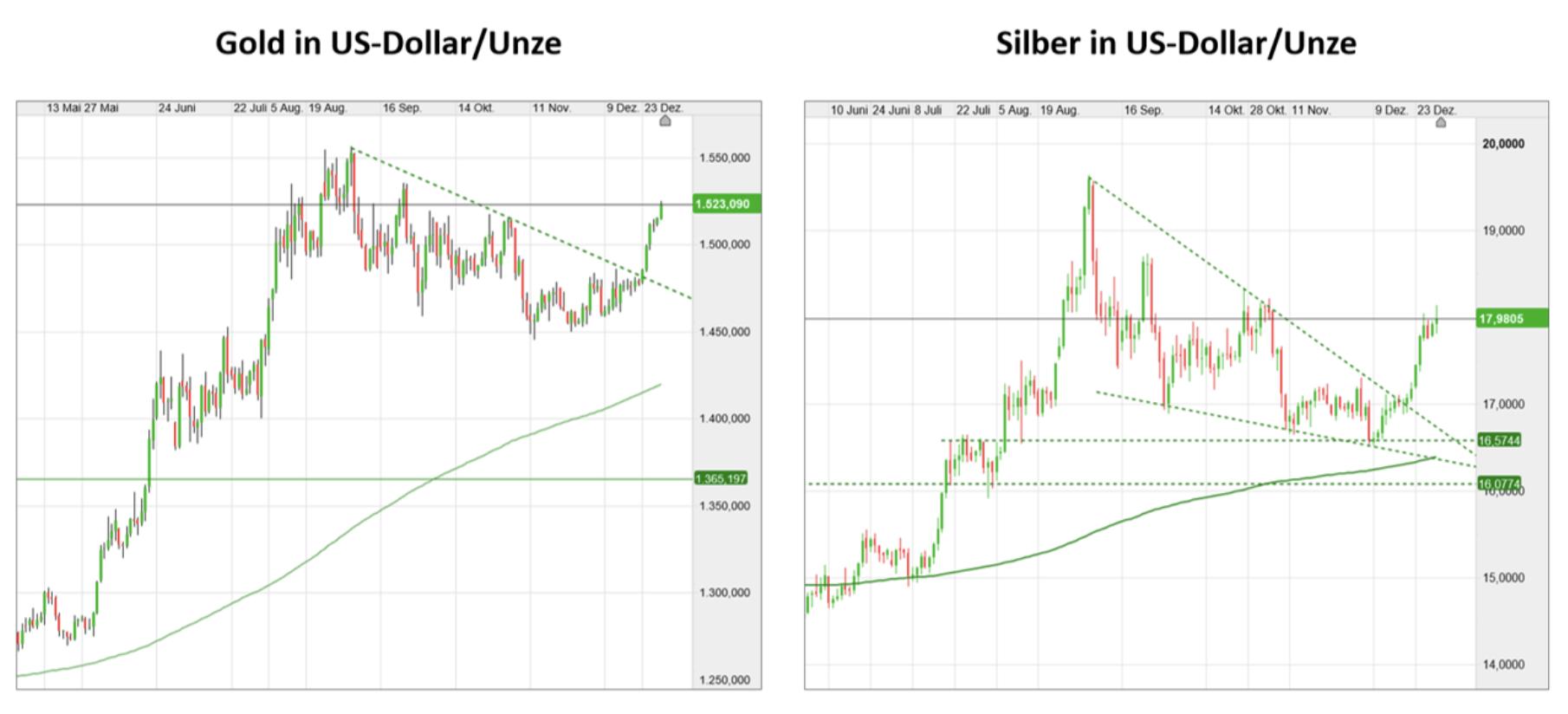 Prognosen und Resultate bei Gold und Silber