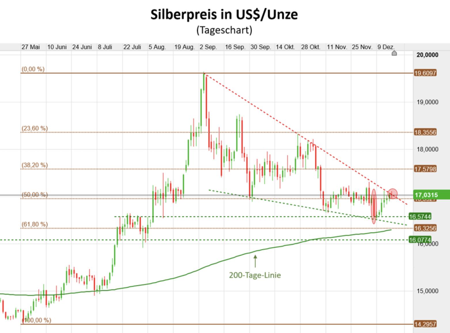 Silberpreis in USD als Tageschart